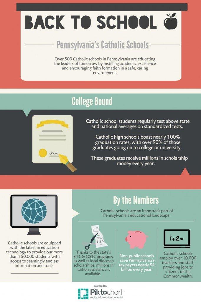 Catholic education infographic