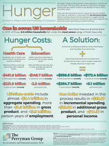 hunger_infographic
